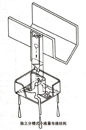 这种结构的原理与复合板布液结构相似